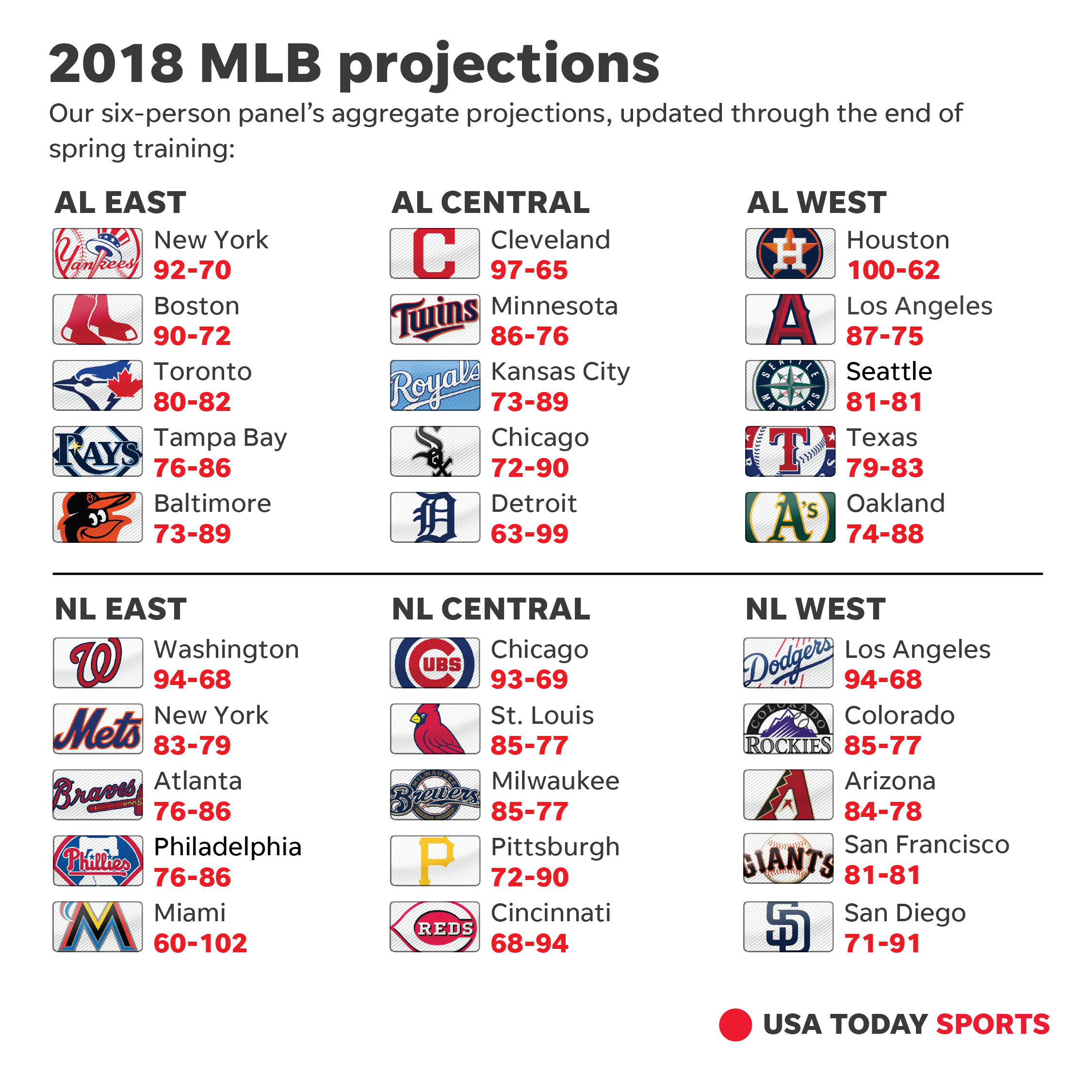 636575966572545642-032518-mlb-record-projections